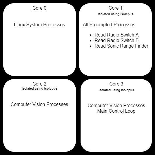 Kernel Optimization