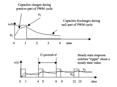 Pulse Width Modulation in which the output voltage can be controlled by changing the duty cycle