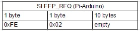 The opcode is 0x01