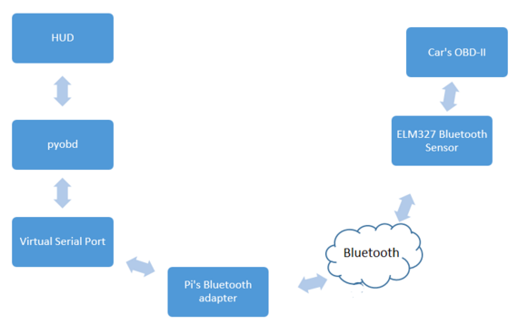Path of data from OBD2 via bluetooth to the Raspberry Pi