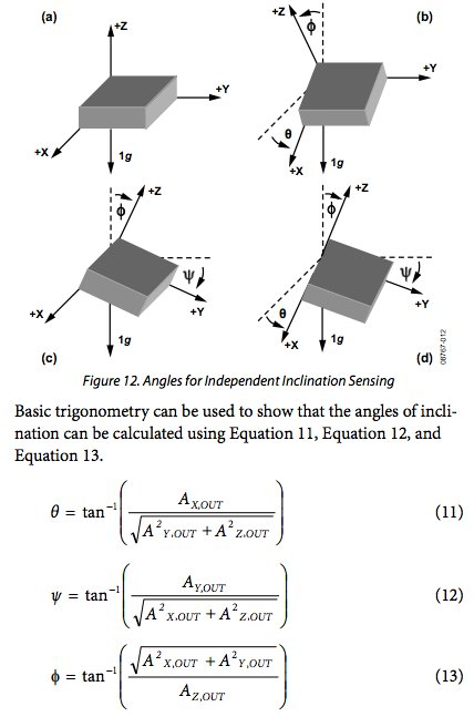 Since there is always a 1G of acceleration in the z axis due to gravity