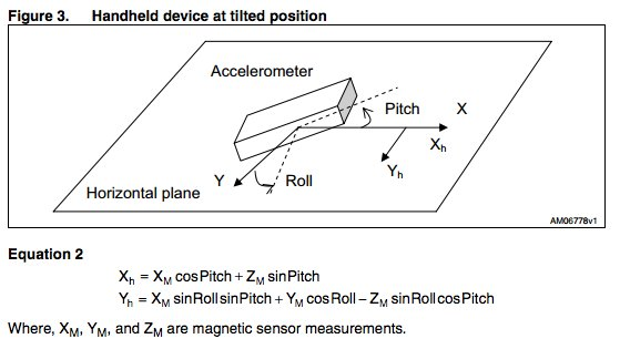 We used the following principle found on the AN3192 application note to calculate