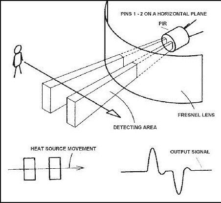 Pir motion sensor working