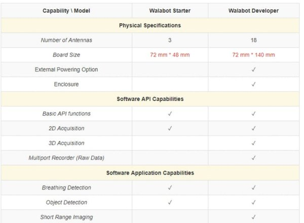 Comparison among the version of walabot