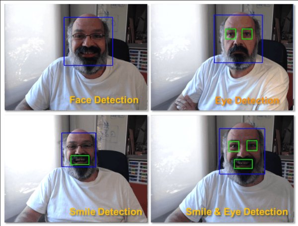 Example Face Detection
