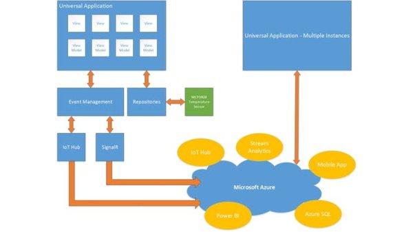 SensorTelemetry diagram