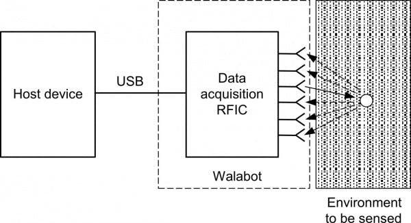 WalabotDiagram