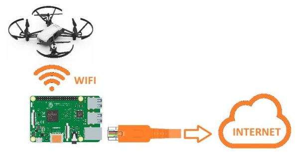 Internet and Tello WiFi