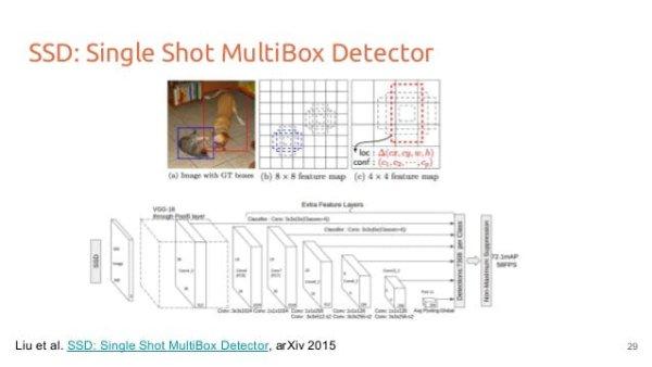 single shot multibox detector