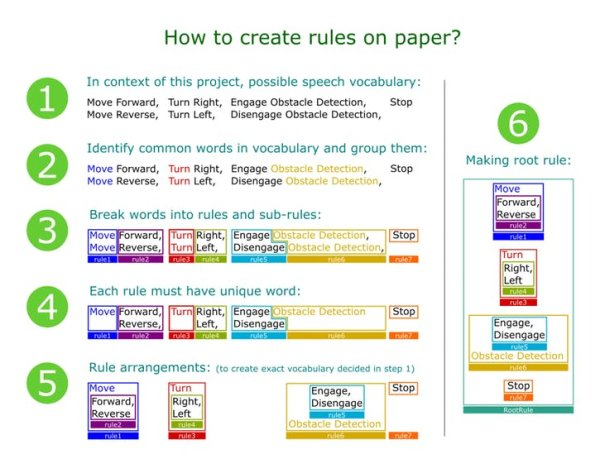 How To Create Rules on paper