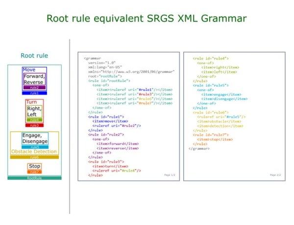 How To Create XML Grammar