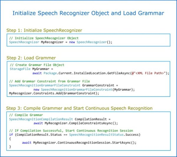 Initialize Speech Recognizer and Load Grammar
