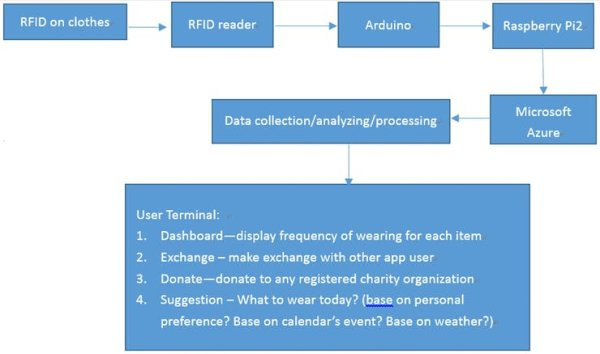An overview of system flow