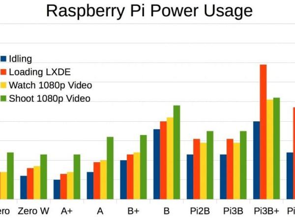 Selecting a Power Supply for Raspberry pi